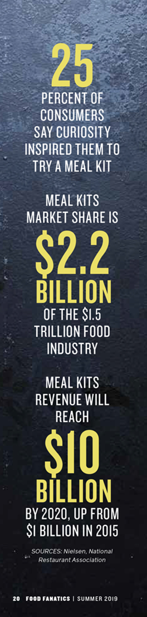 meal kits by the numbers two