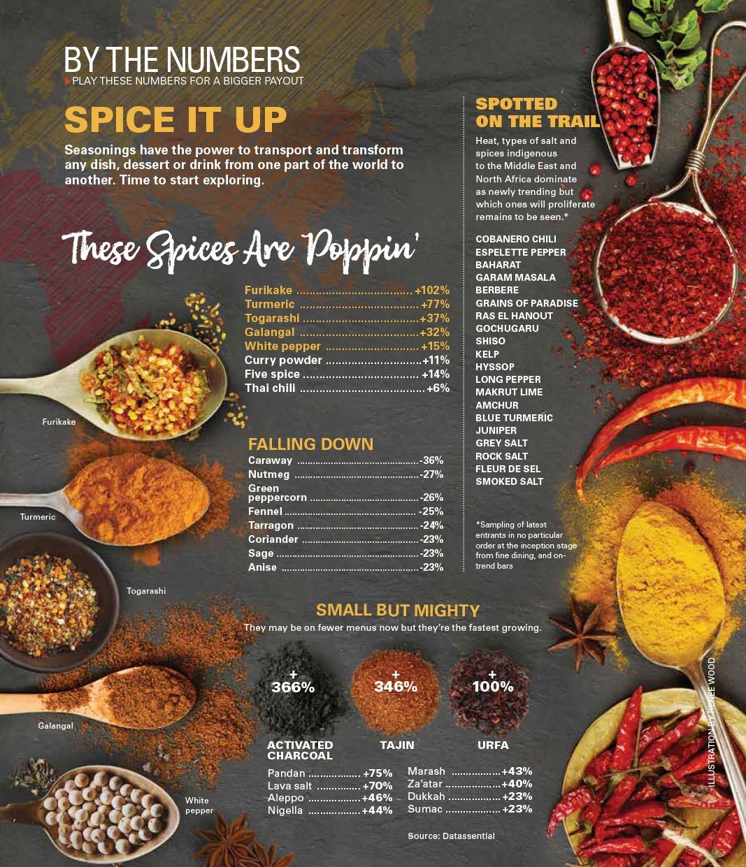 Capitalizing on Comida | US Foods
