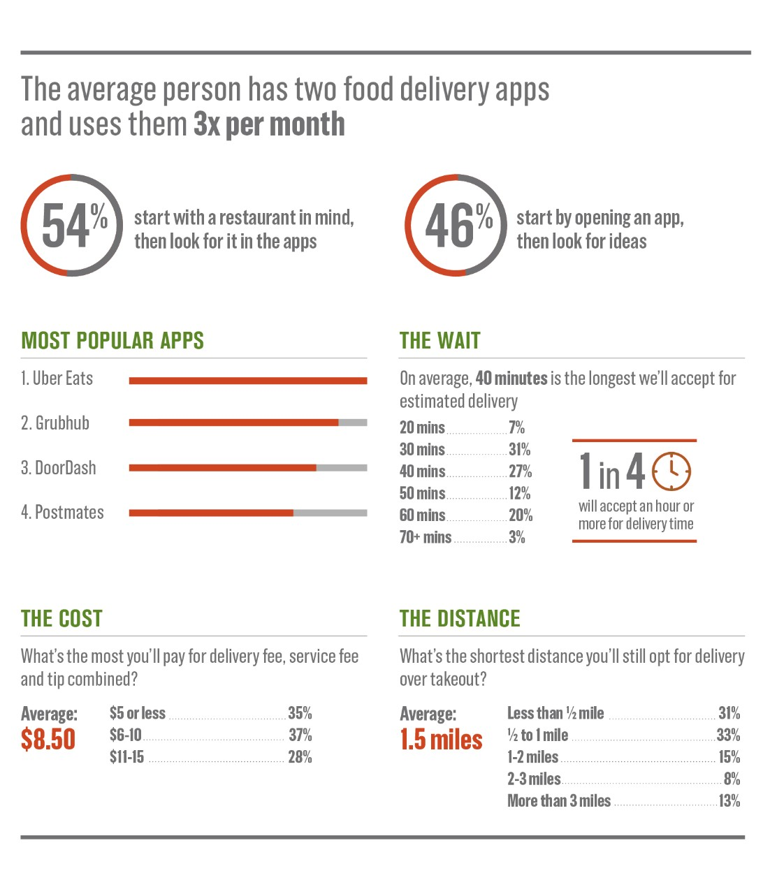 Food delivery statistics