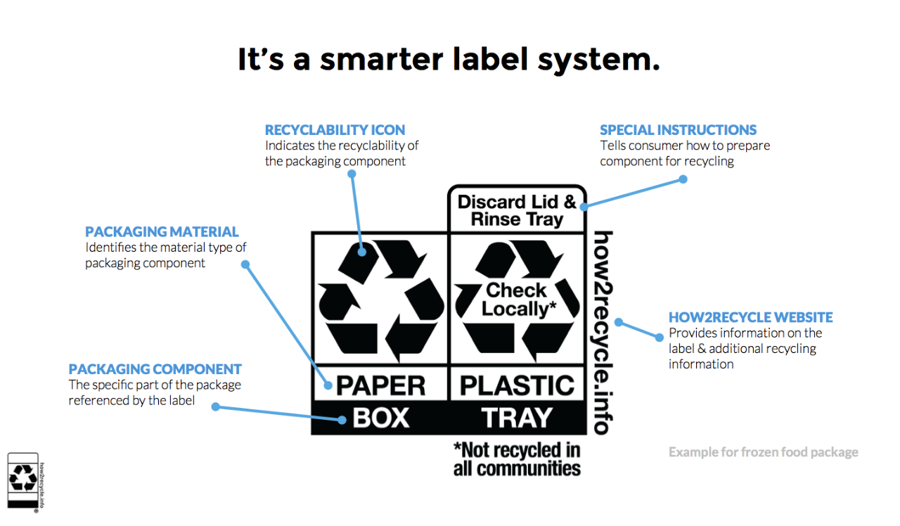 How2Recycle It's a smarter labeling system - label design format